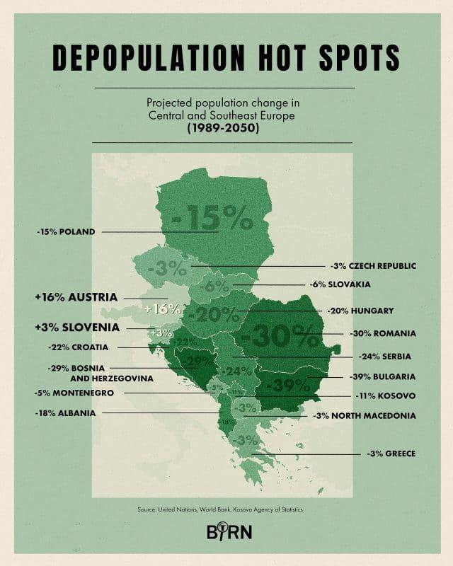 По текущим прогнозам, к 2050 году в Болгарии будет на 38,6 процента меньше людей, чем в 1990 году. В Сербии их будет на 23,8 процента меньше, в Хорватии-на 22,4 процента, а в Румынии-на 30,1 процента.Молдова уже потеряла 33,9 процента своего населения. В Боснии и Герцеговине коэффициент рождаемости составляет 1,26, что является одним из самых низких показателей в мире. Косово, средний возраст которого составляет 29 лет, является самой молодой страной в регионе, но также не избежало демографического спада.Цифры и проценты могут варьироваться, но тенденции почти везде одинаковы, хотя некоторые страны продвинулись дальше других. Средний возраст Сербии составляет 43 года, что превышает средний возраст по ЕС в 42,6 года.