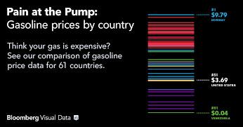 Цены на бензин в 61 стране 2013-2014