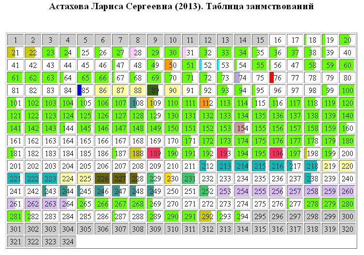 Астахова Лариса Сергеевна плагиат в диссертации