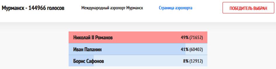 04.12.2018 Мурманск - победитель выбран