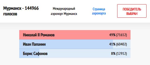20181204-Мурманск-Победитель выбран