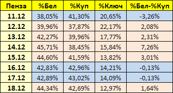20181218_18-30-Пенза-Белинский-Куприн-проц