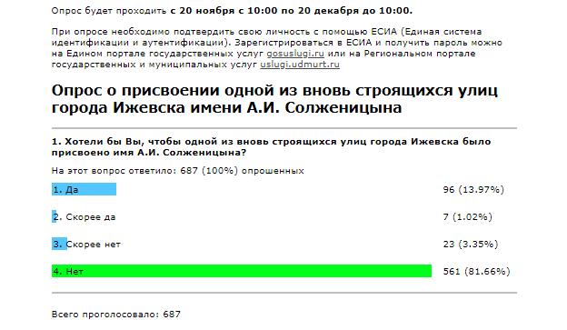 Скриншот голосования: 19.12.2018 23:02:05