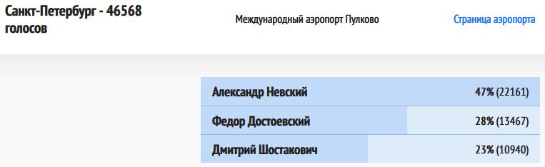 ВИР-Санкт-Петербург-20181217