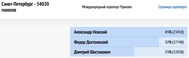 ВИР-Санкт-Петербург-20181218