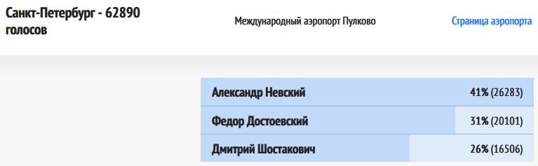ВИР-Санкт-Петербург-20181219