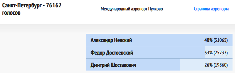 ВИР-Санкт-Петербург-20181220