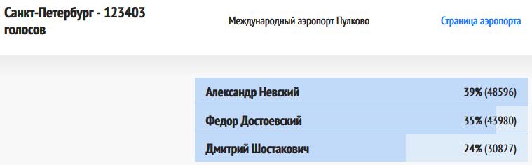 ВИР-Санкт-Петербург-20181221