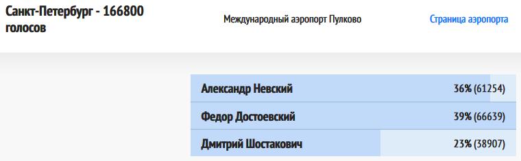 ВИР-Санкт-Петербург-20181222