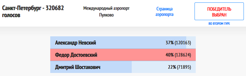 Санкт-Петербург-201812230-итоги