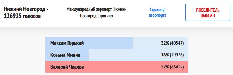 Нижний Новгород-20181204-итоги