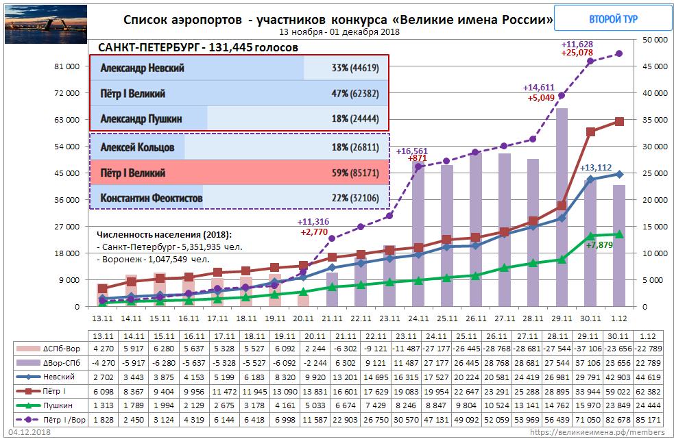 Санкт-Петербург-20181204-график