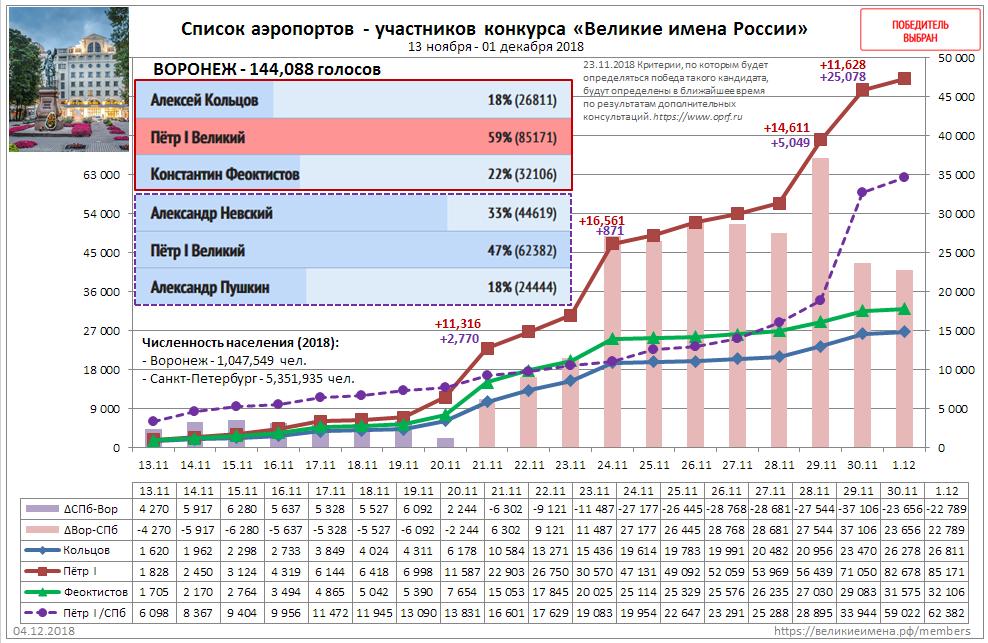 Воронеж-20181204-график3