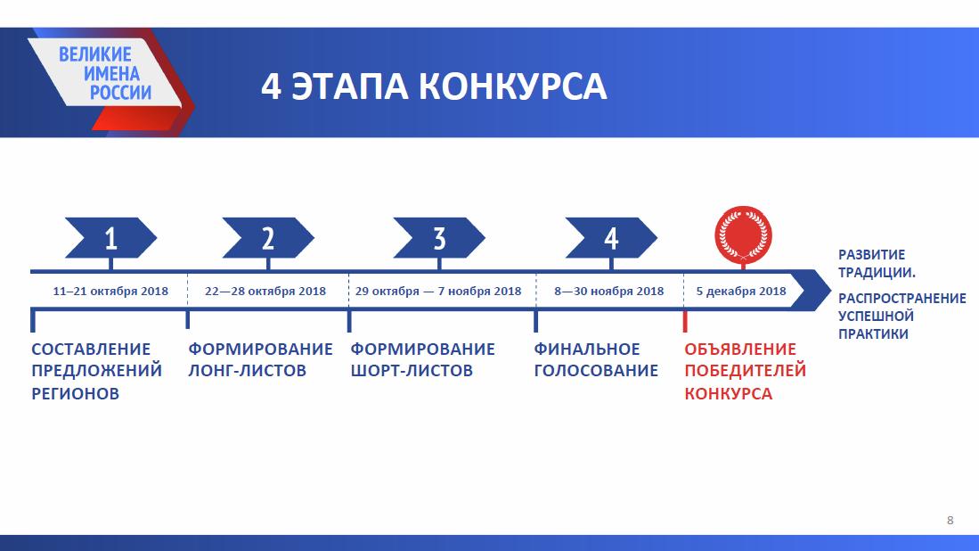 4 этапа конкурса