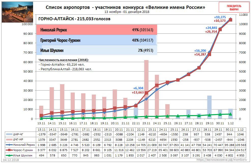Горно-Алтайск-20181201-график