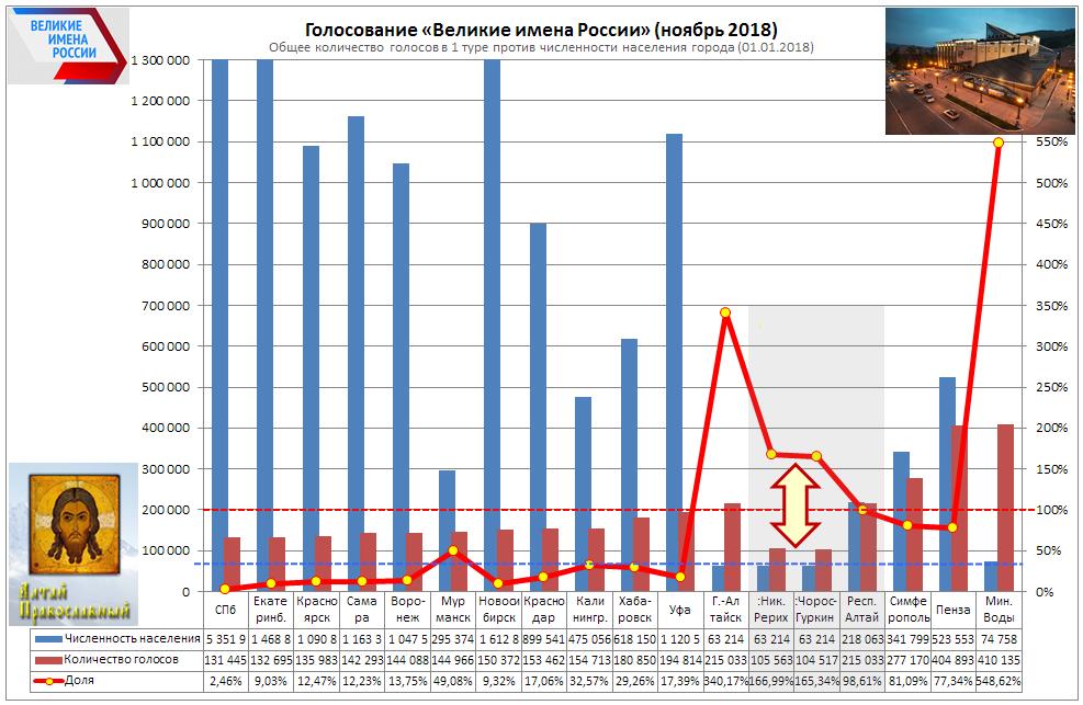 Горно-Алтайск-20181201-график-15 аэропортов