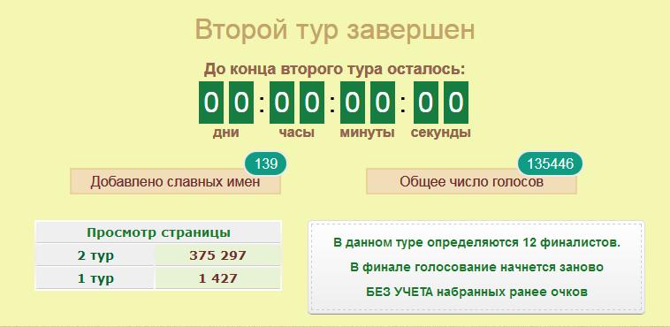 Омск-2014-тур 2-результаты-pic1