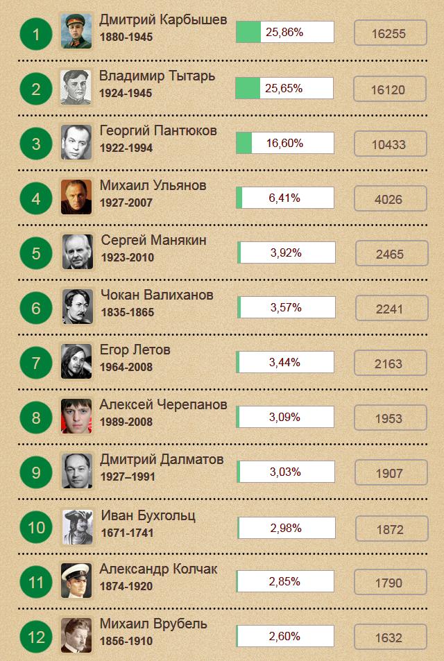 Омск-2014-тур 3-результаты-v2местаX1