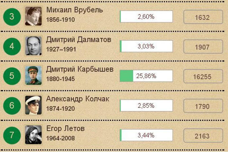 20141227_13-29-«Славным именем Омска» стал генерал Дмитрий Карбышев
