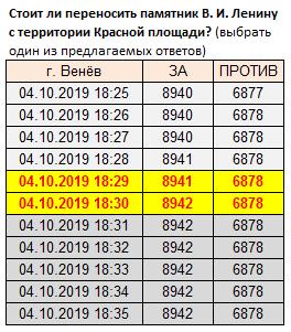 Стоит ли переносить памятник В. И. Ленину с территории Красной площади-20191004_18-30