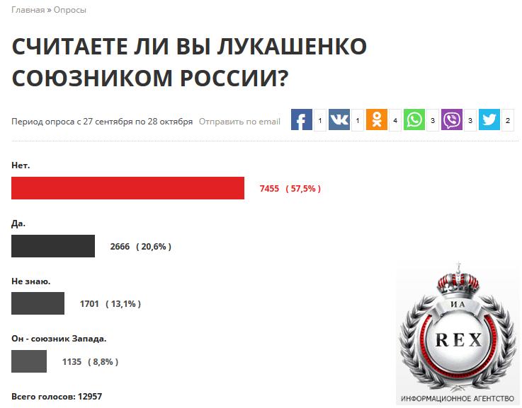 20191028-Считаете ли Вы Лукашенко союзником России-pic5