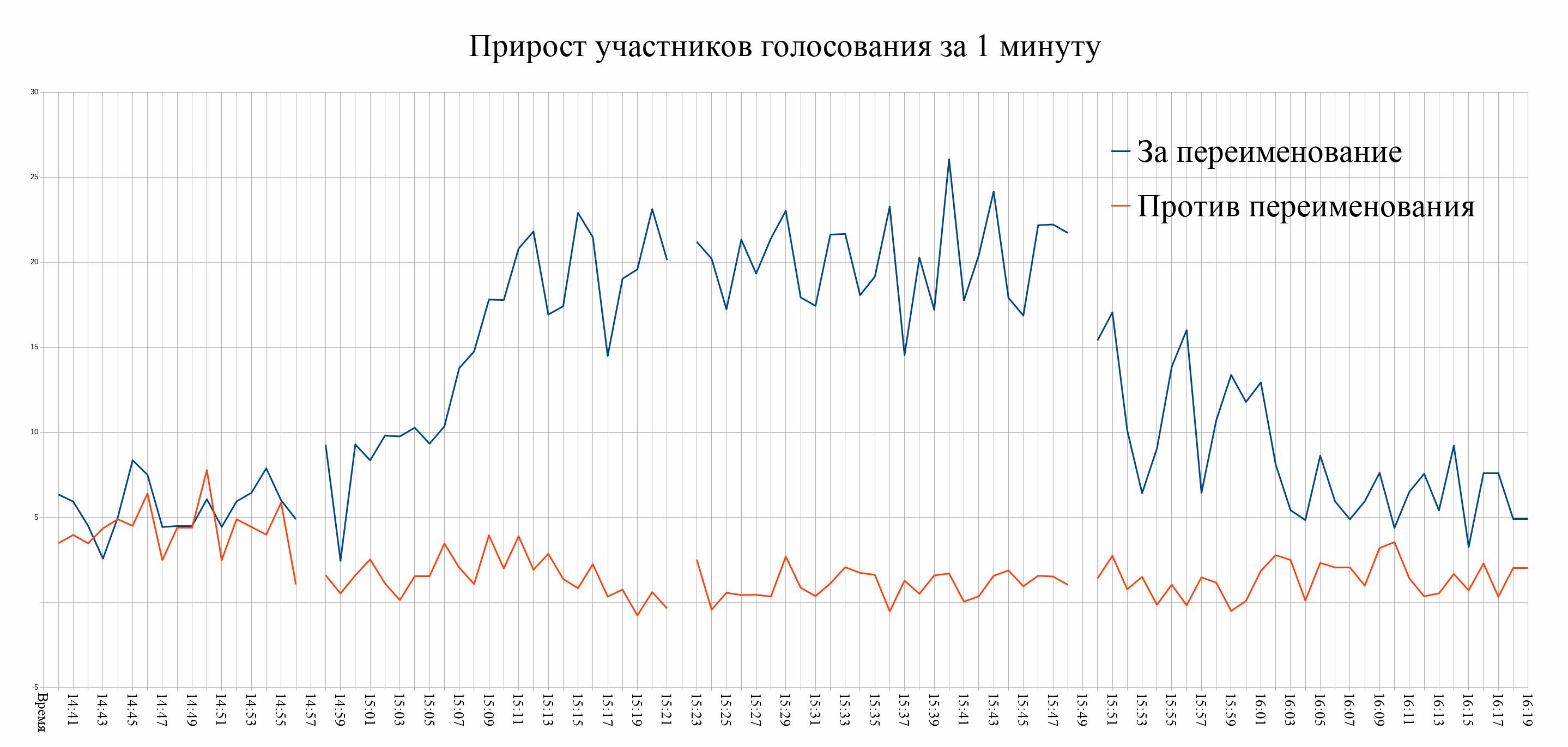 20200328_21-03-На десоветизаторском голосовании в Новосибирске зафиксирован вброс-pic2