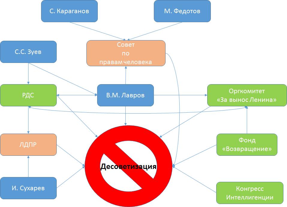 20151223-Антисоветский консенсус- От десоветизации к Майдану. Часть 2-я-pic5