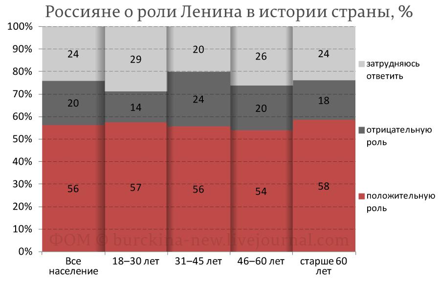 20200423_21-59-Ленинофобия власти и мнение народа о роли Ленина-pic3