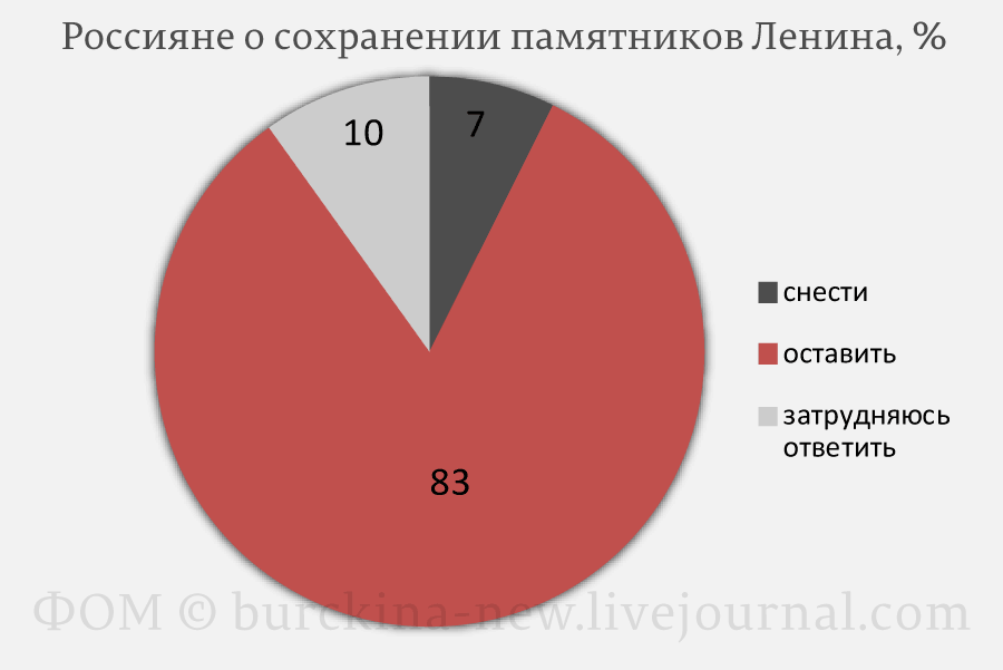 20200423_21-59-Ленинофобия власти и мнение народа о роли Ленина-pic4