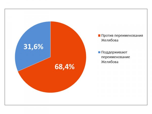 20160627_12-05-Опрос мнения жителей улицы Желябова-pic4