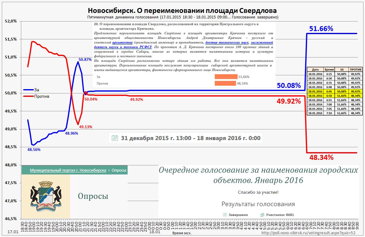 20160119-Демократия по-новосибирски, часть 2 — накрутки-pic2