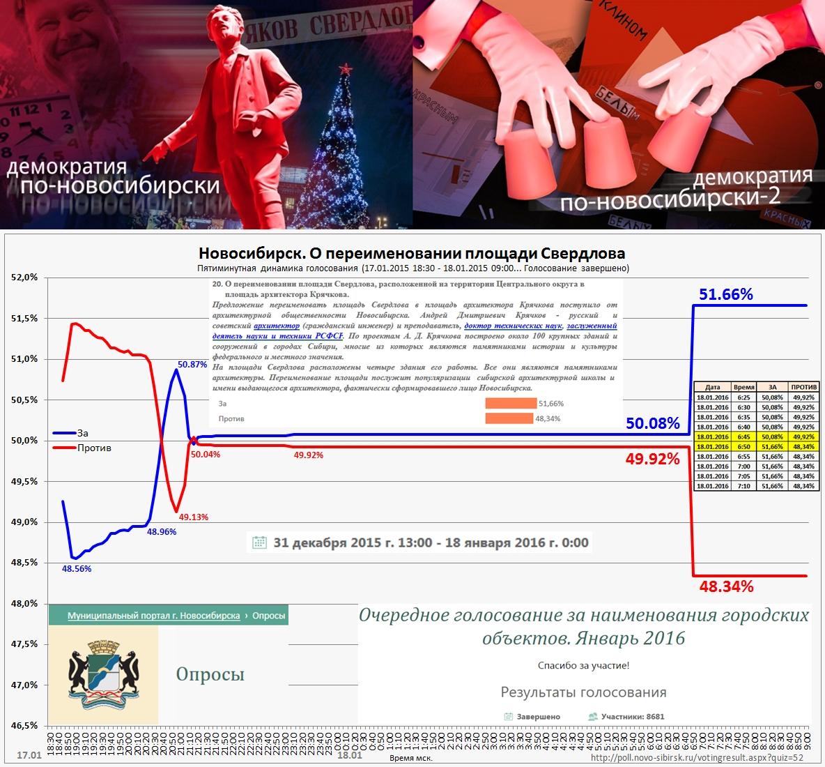20160119-Демократия по-новосибирски, часть 2 — накрутки-pic13