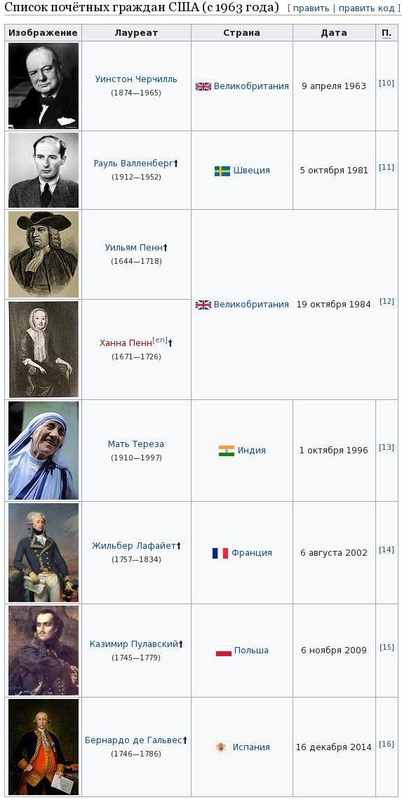 Почётный гражданин США-Википедия