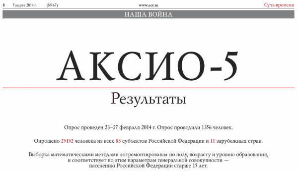 АКСИО-5. Отношение граждан к событиям на Украине