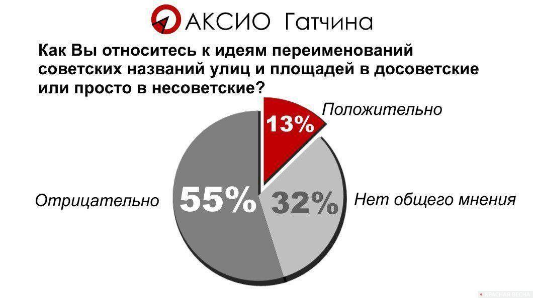 20180605_20-17-Соцопрос- Гатчина против десоветизации улиц города-pic1