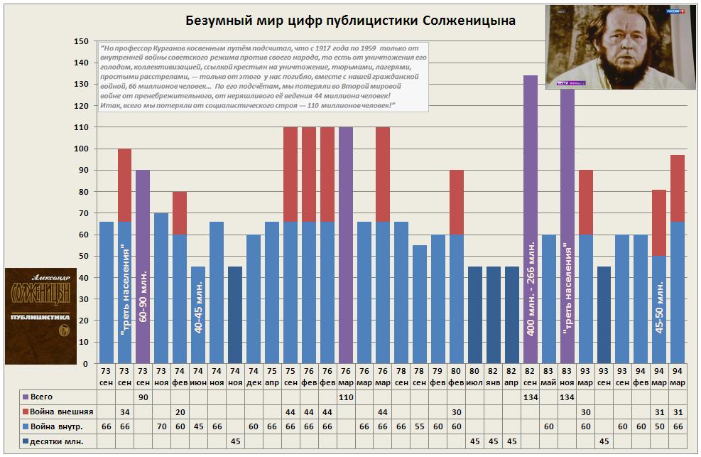 Безумный мир цифр публицистики Солженицына~20180805-v4