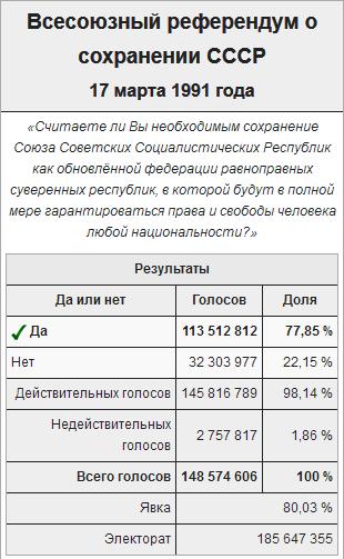 Всесоюзный референдум о сохранении СССР~Википедия
