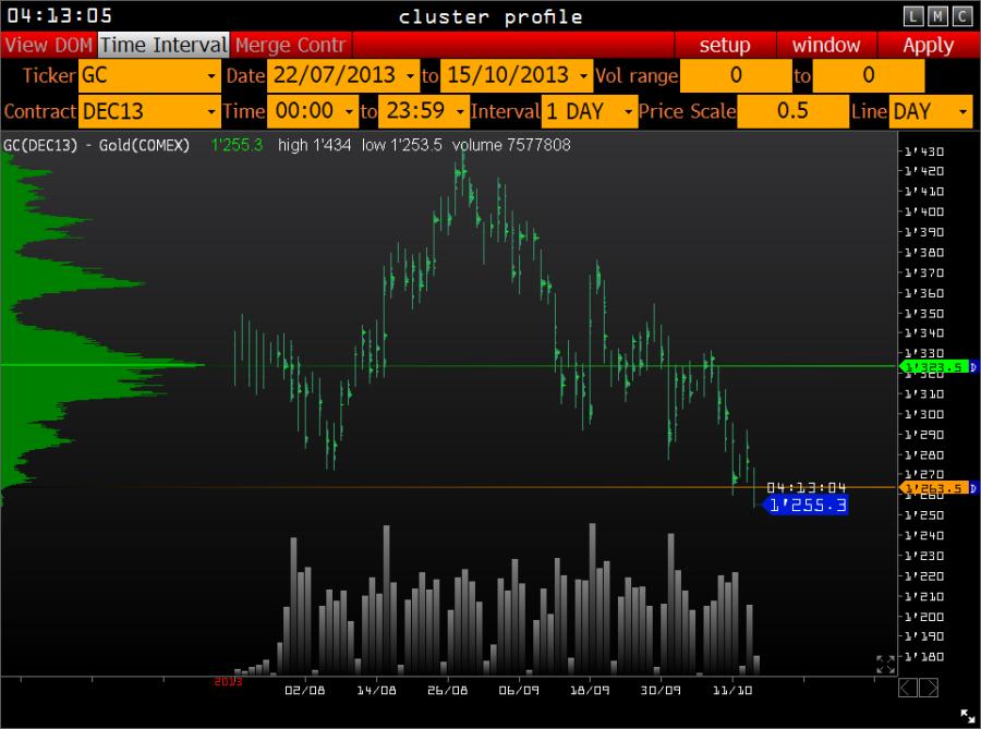 Всё-таки есть отрицательная корреляция доллар- золото - осторожно, инсайд!