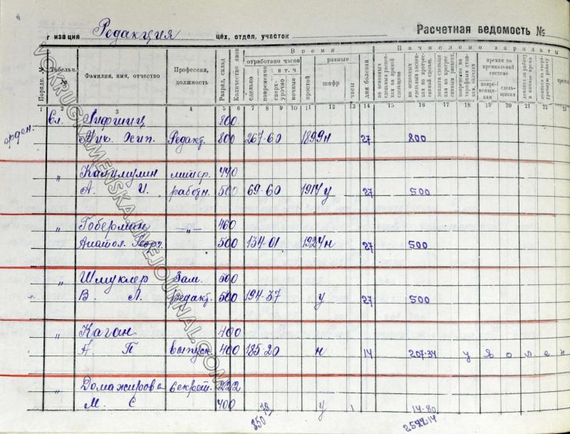 Расчетная ведомость за декабрь 1942 года (Архив Каменска-Уральского. Ф. 32. Оп. 1-л. Д. 45. Л. 55 об.).