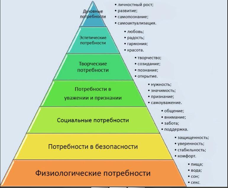 Схема потребностей 2