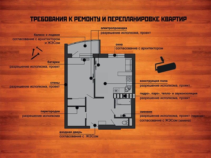 Как сделать перепланировку в квартире по закону