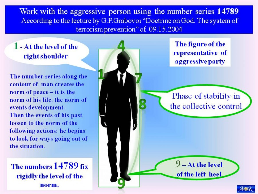 Work with the aggressive person using the number series 14789 G.P.Grabovoi  of 09.15.2004: life_doctrine — LiveJournal