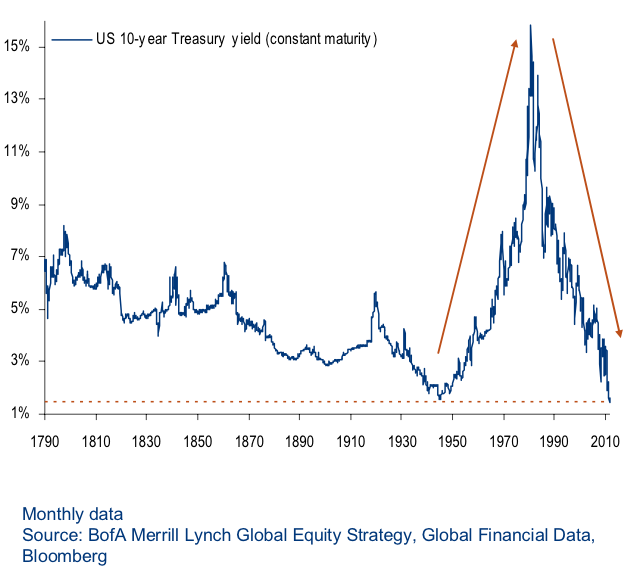 10-year-treasury-1790