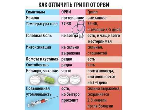 грипп-орви