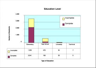 edu chart