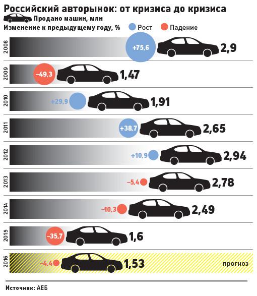 статистика производство audi в 2013 году