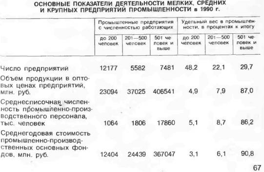 Число предприятий в РСФСР в 1990