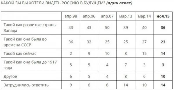 Какой вы хотите видеть Россию