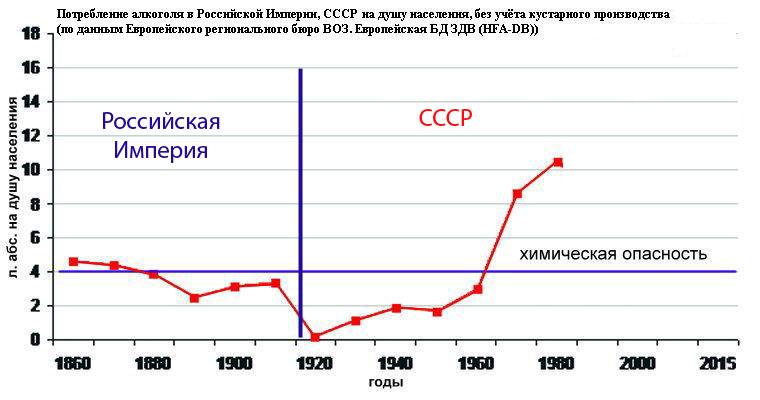 Потребление-алкоголя-в-РИ-и-в-СССР