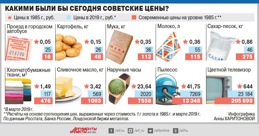 Перевод советских цен